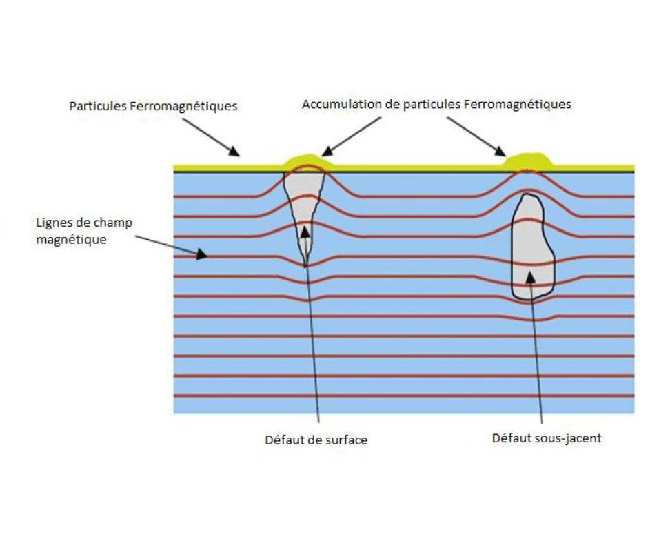 magnetoscopie